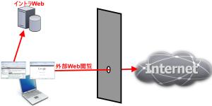 一般的な企業LAN内からのWebアクセス
