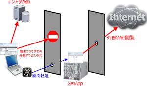 XenAppを使ったWebアクセスの隔離